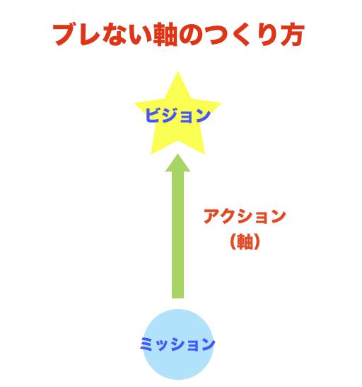 ブレない軸のつくり方・ミッションとビジョンとアクション